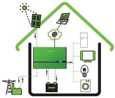 Energía solar fotovoltaica Lloret de Mar
