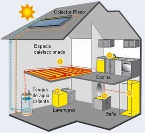 Manteniment dels sistemes de ventilació i calefacció